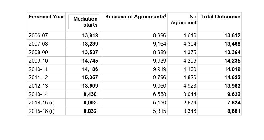 Legal Aid Mediation Statistics 2017