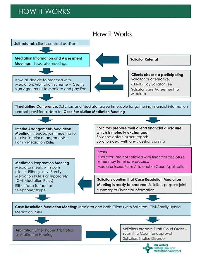 flowchart-for-web