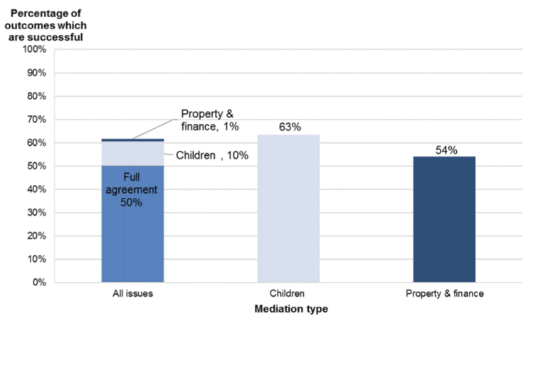 Mediation success statitistics