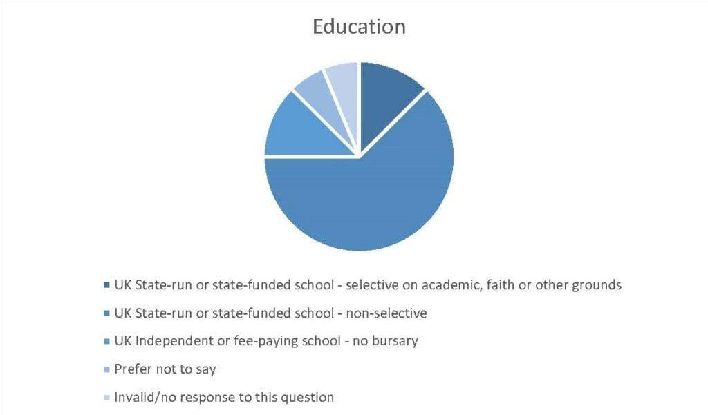Education diversity chart